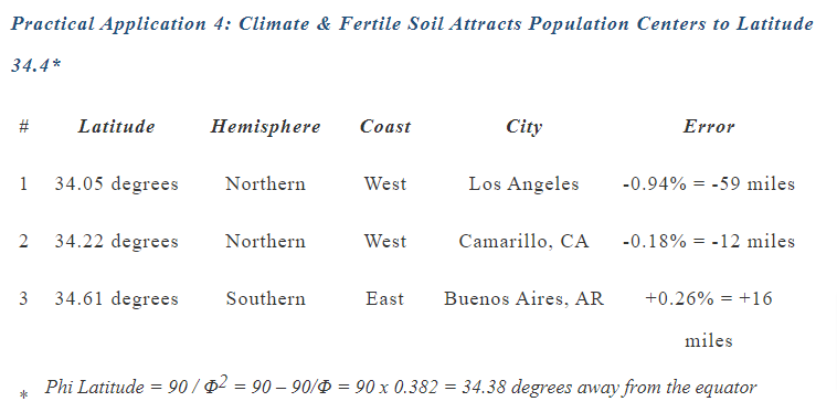 Climate & Fertile Soil Attracts Population Centers