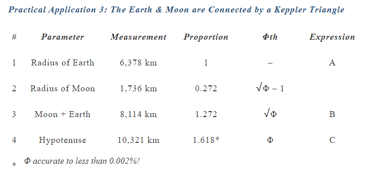 Earth & Moon Keppler Triangle
