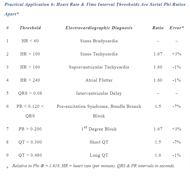Heart Rate & Time Interval Phi Ratios