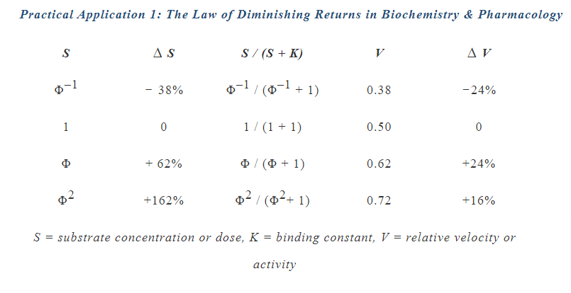 Law of Diminishing Returns in Biochemistry
